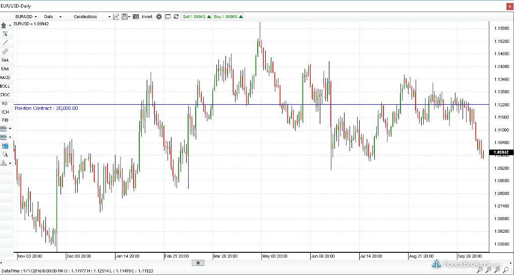 Forex.com (GAIN Capital) Charting