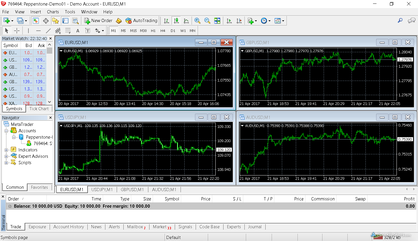 Pepperstone MetaTrader4 Desktop Platform