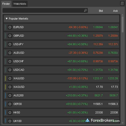 Pepperstone cTrader rates screen