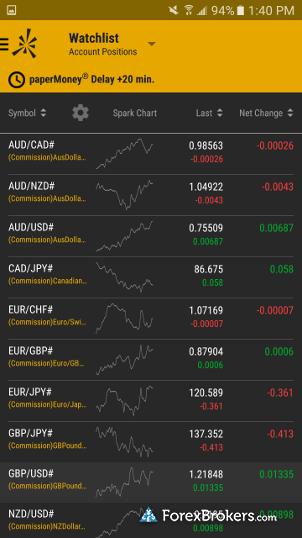 Thinkorswim paper trading - Corn cbot chart
