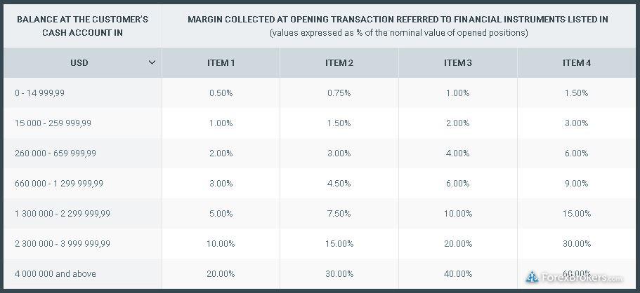 XTB Margin Rates