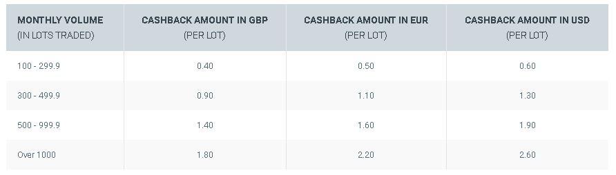 XTB Liquidity Rebates