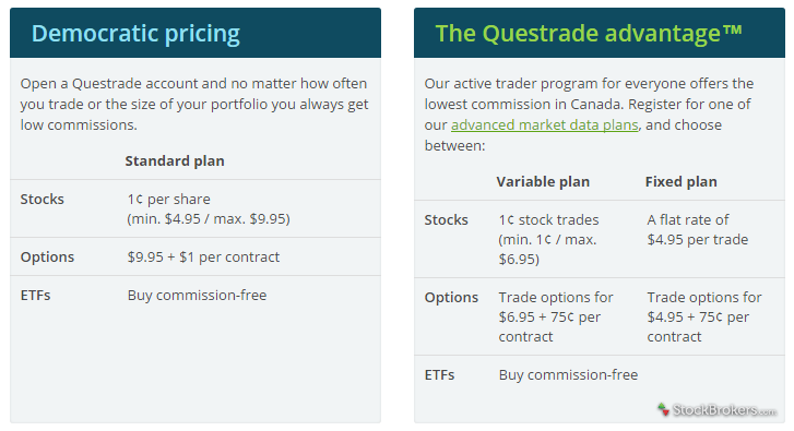 Questrade fees pricing table