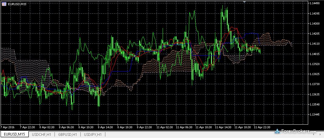 XM Charting