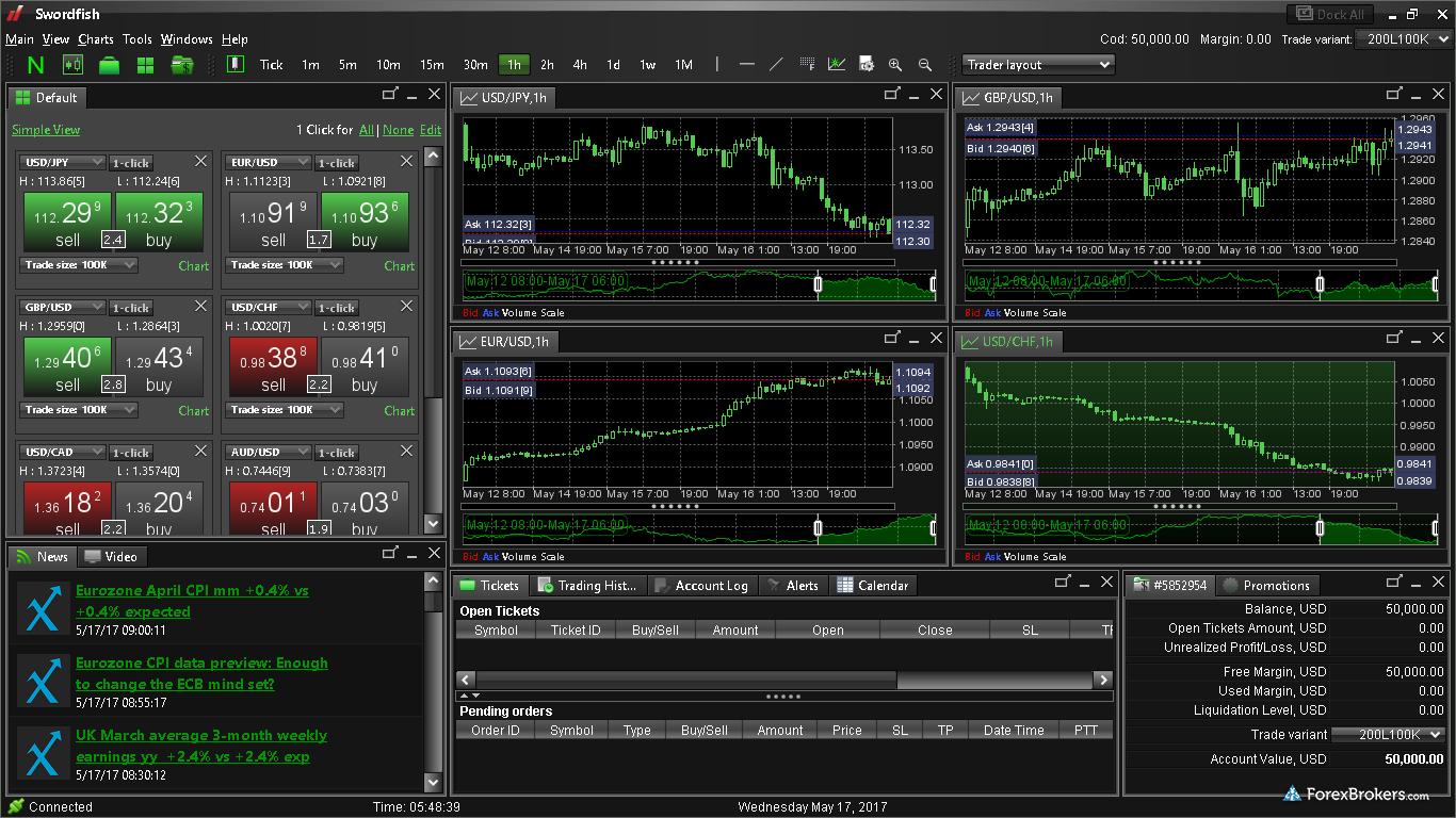FXDD Swordfish desktop platform windows