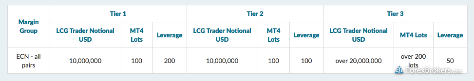 LCG Margin Table ECN account