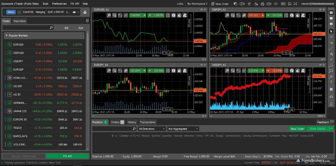 cTrader web platform