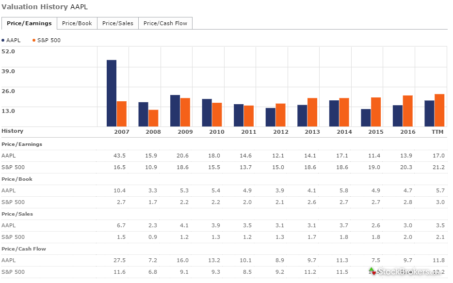 questrade market intelligence valuation analysis history