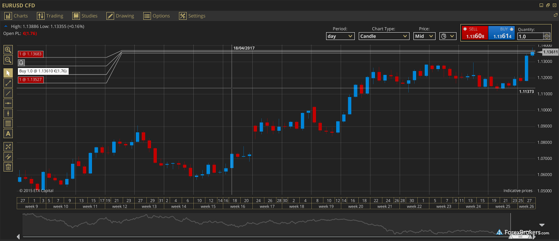 ETX Capital Trader Pro Charting