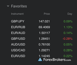 Forex Club (Libertex) Watch List