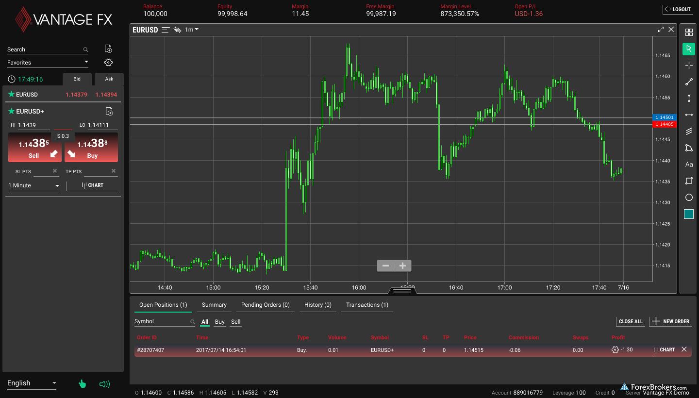Vantage FX Web Platform