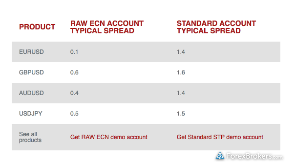 Forex typical spreads