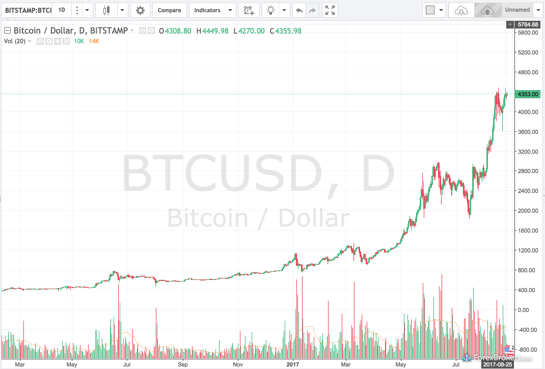 Bitcoin US Dollar BTC/USD Chart