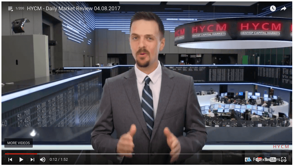 HYCM daily research video