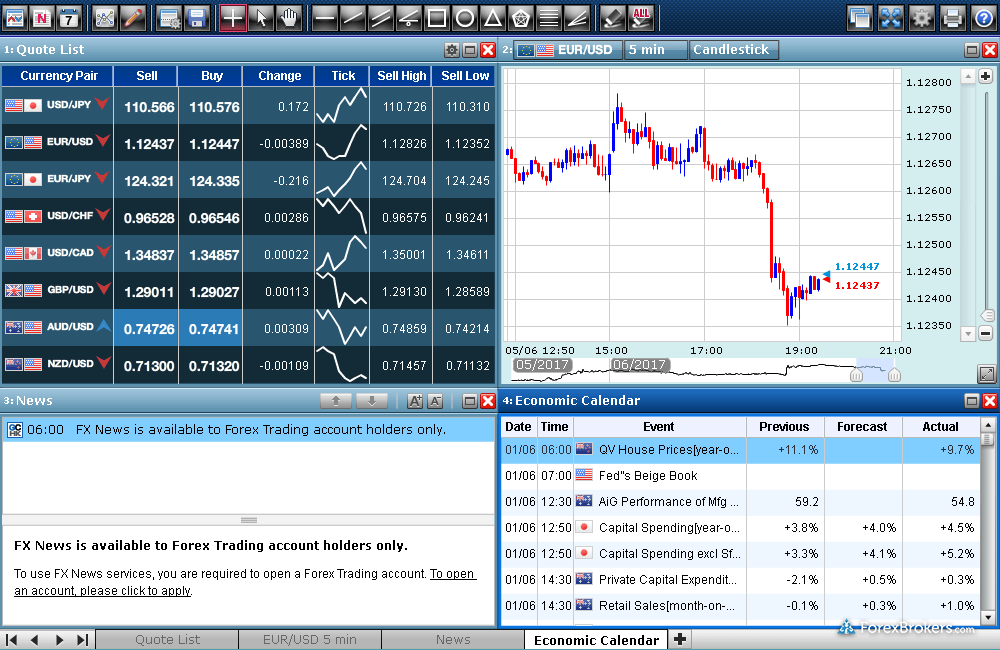 z.com Trader Web Platform SuperChart