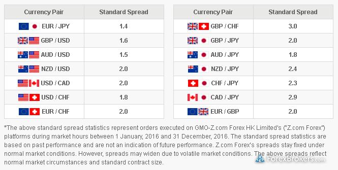 Z.com Trade forex HK