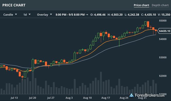 Coinbase GDAX charting