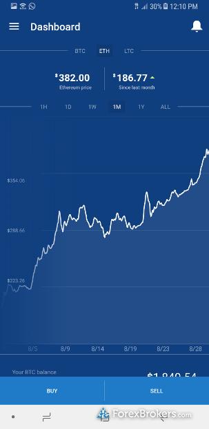 Coinbase Mobile App Chart