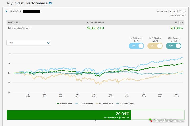 Ally Invest Advisors portfolio summary