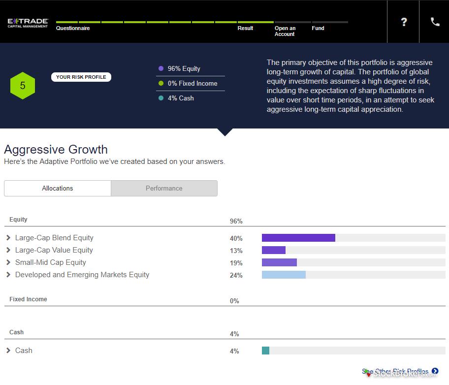 etrade adaptive portfolio risk tolerance questionnaire results