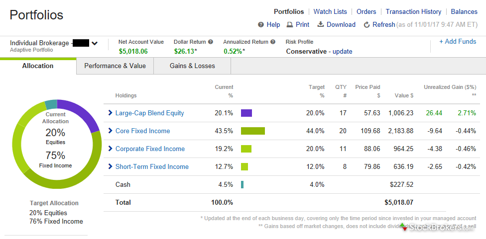E*TRADE Adaptive Portfolio account overview