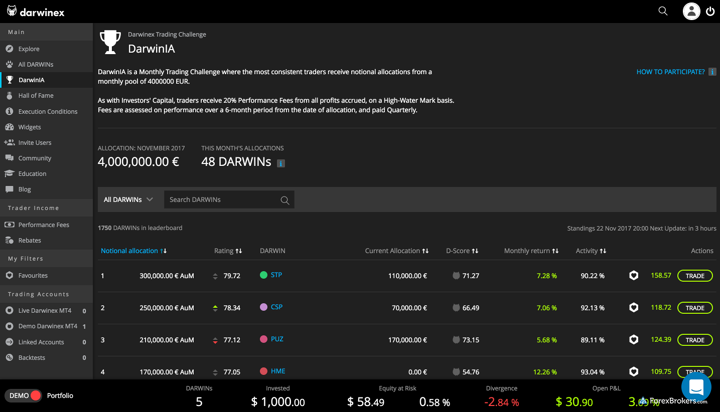 Darwinex Watch List