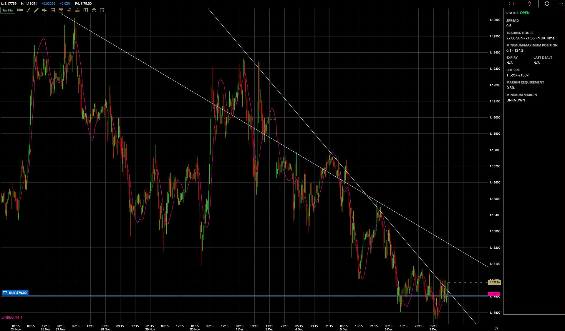 ETX Capital  Charting