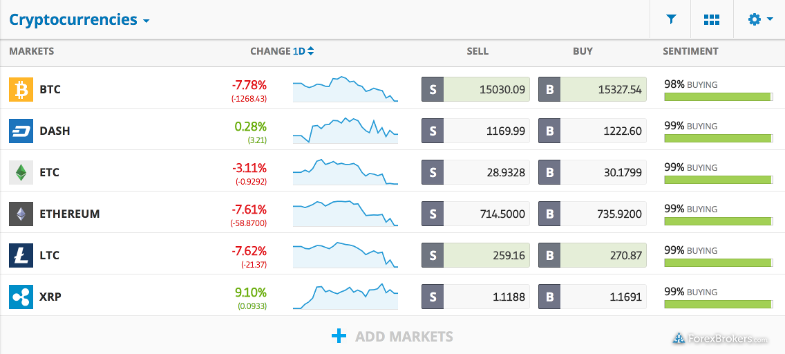 eToro Watch List