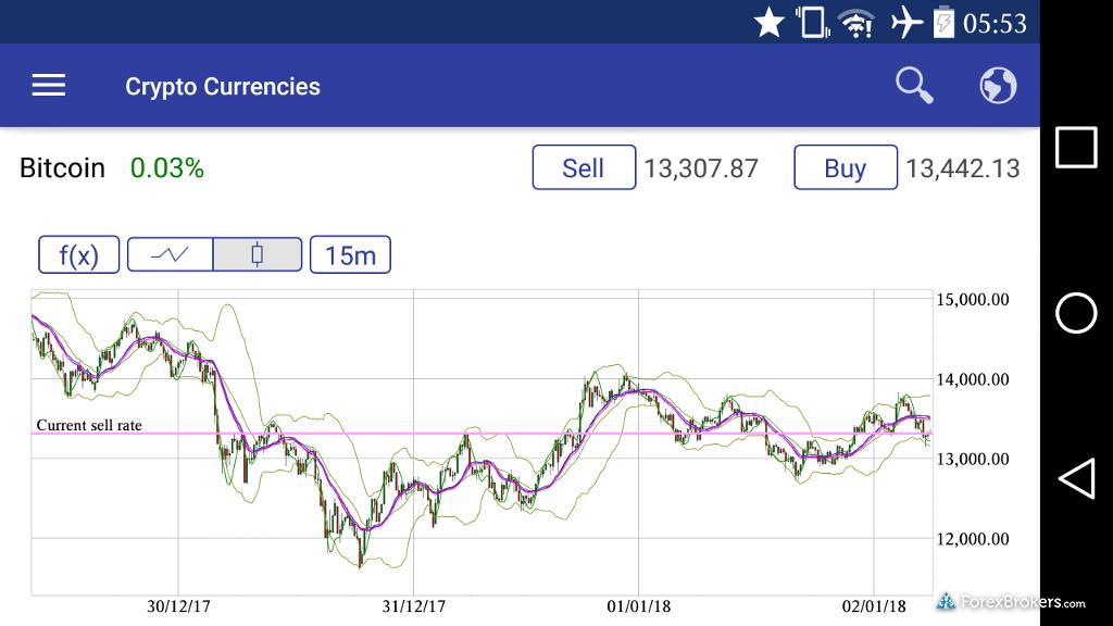 Plus500 Mobile App Chart