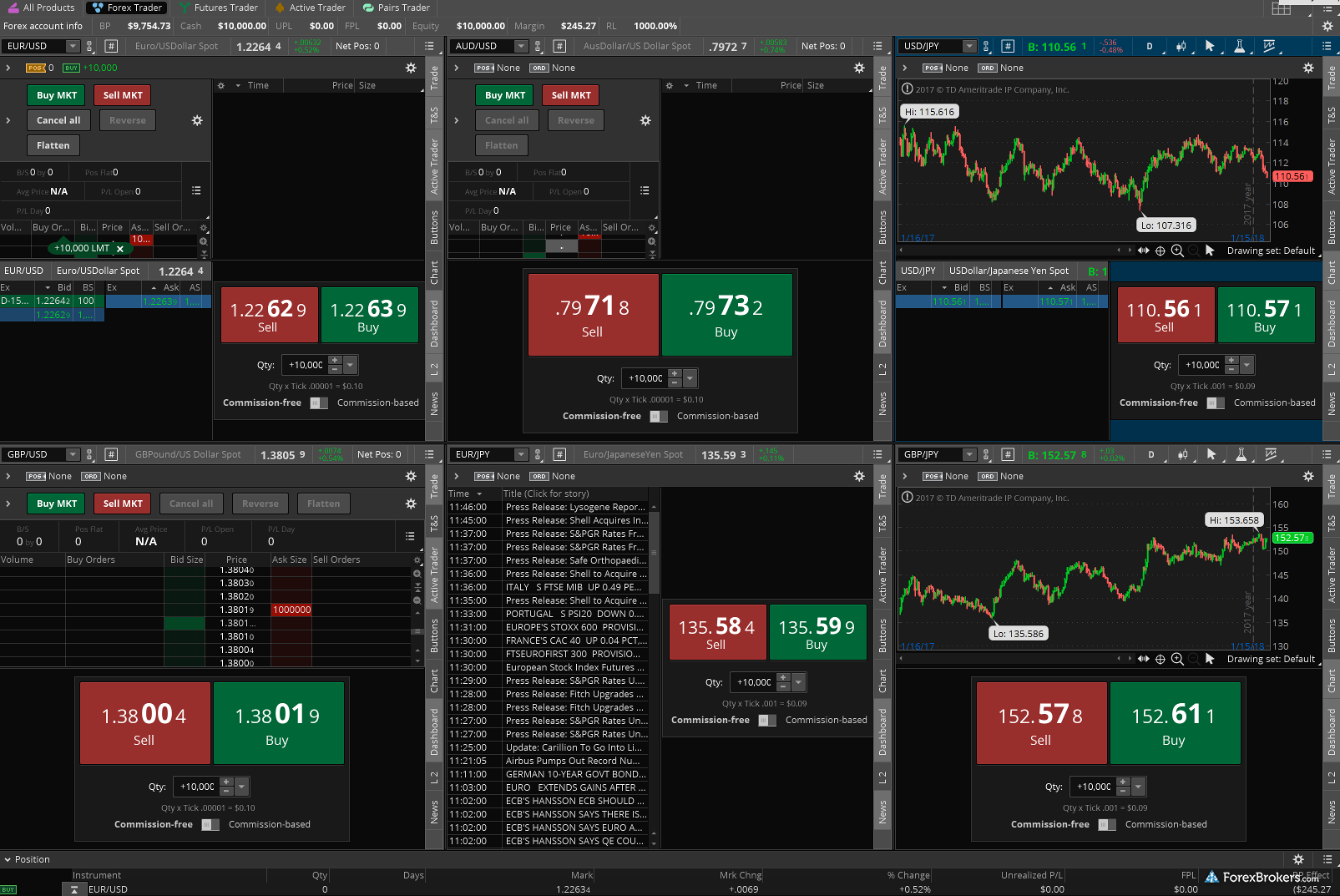 Forex on ameritrade forex binary options trading system