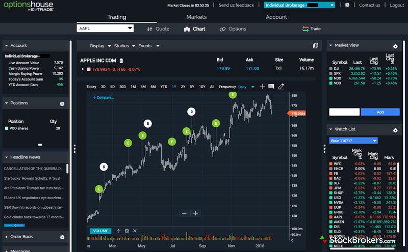 Stochastic oscillator binary options strategy 60 second trader