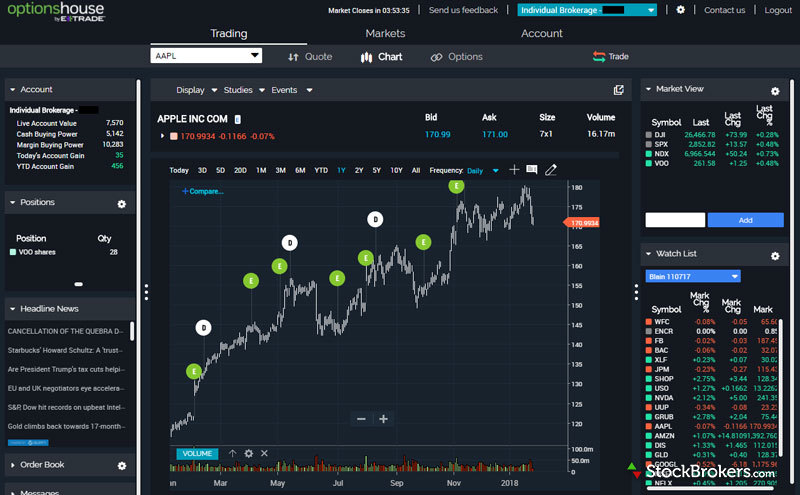 Etrade options trading video