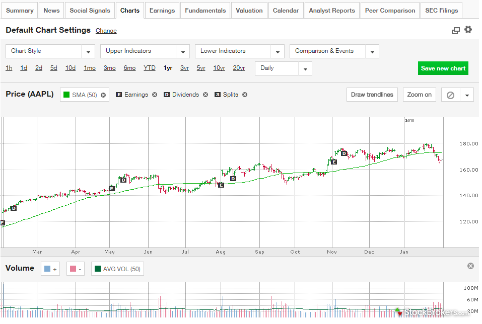 TD Ameritrade website stock chart