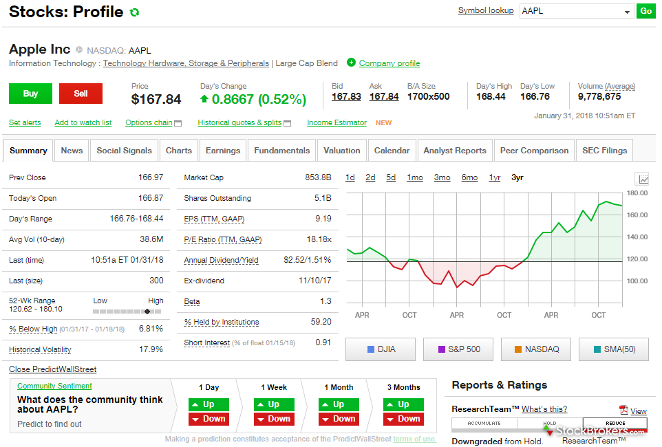Loans to binary options trading signals forum