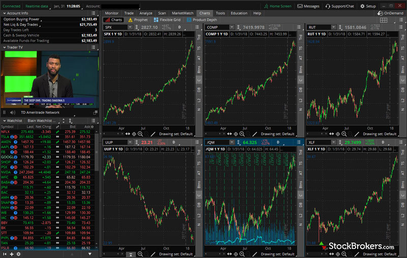 How To Link Charts In Thinkorswim