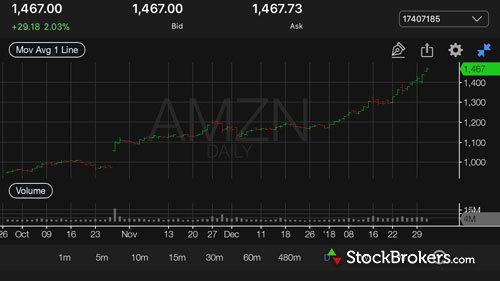 tradestation mobile stock chart