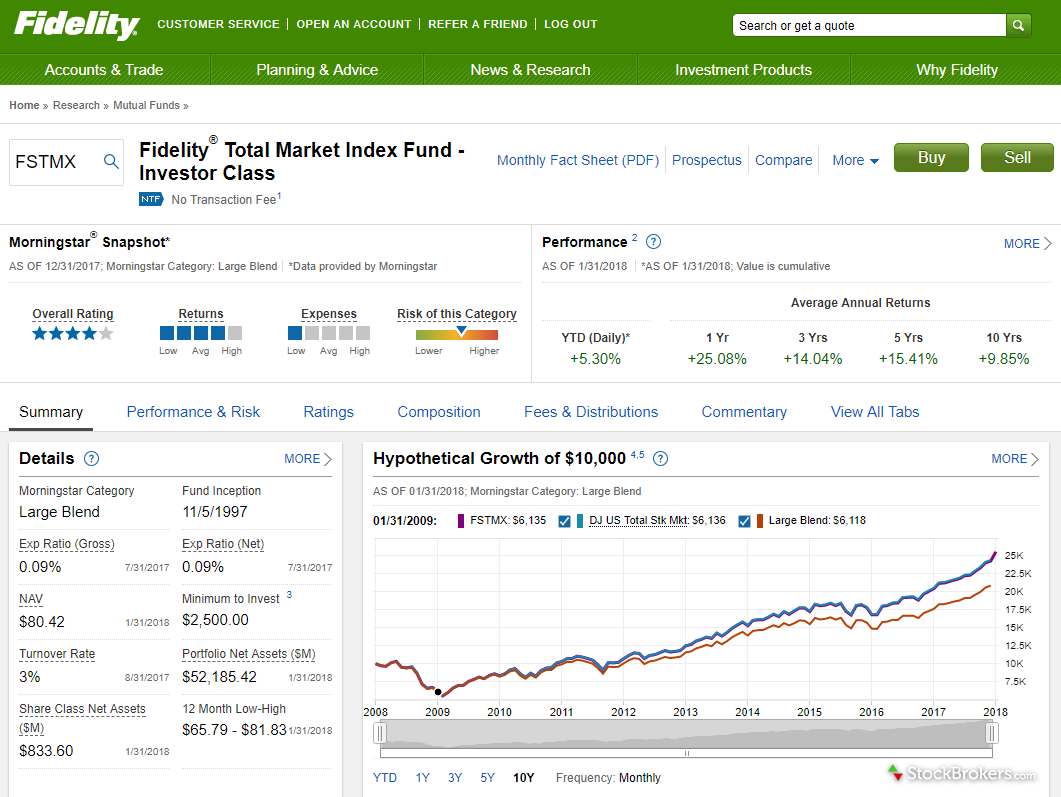 fidelity account mutual fund quote page