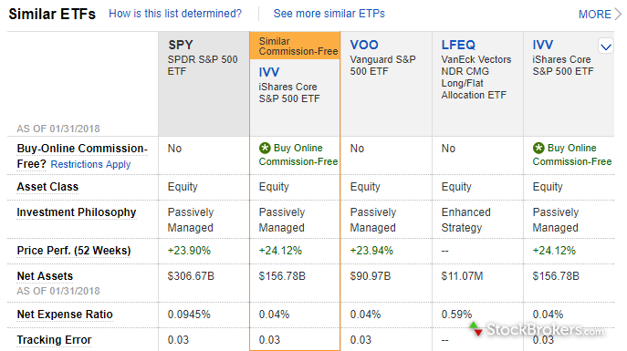 Fidelity account research similar funds comparison