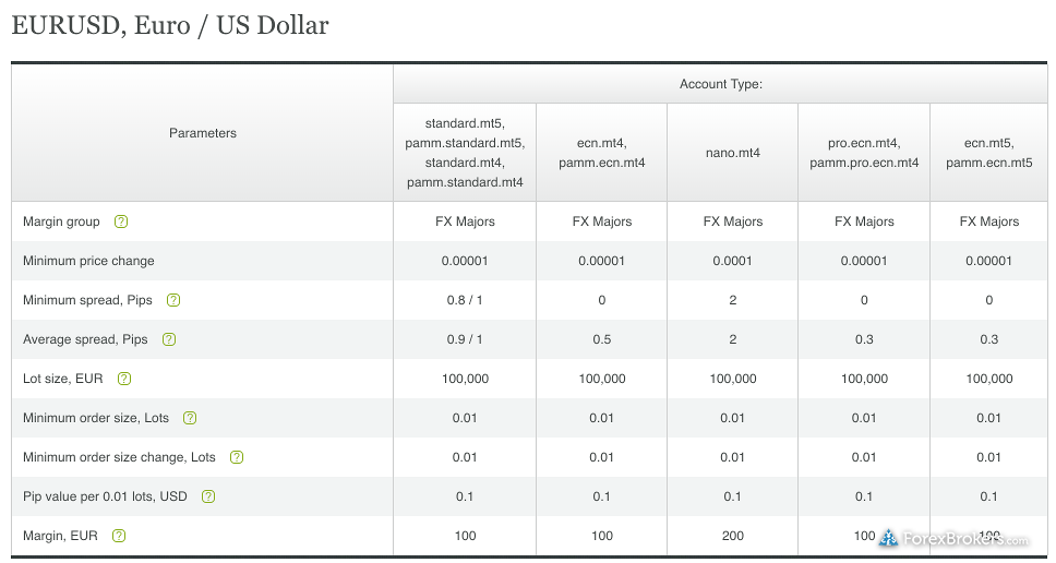Alpari EURUSD average spreads account types