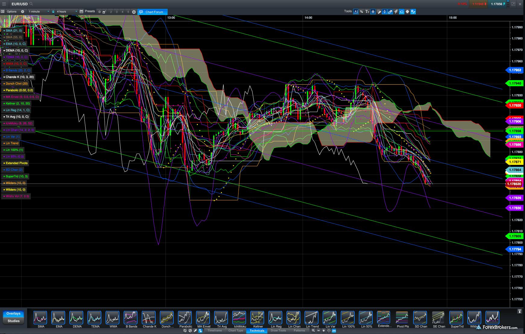 Options trading cmc