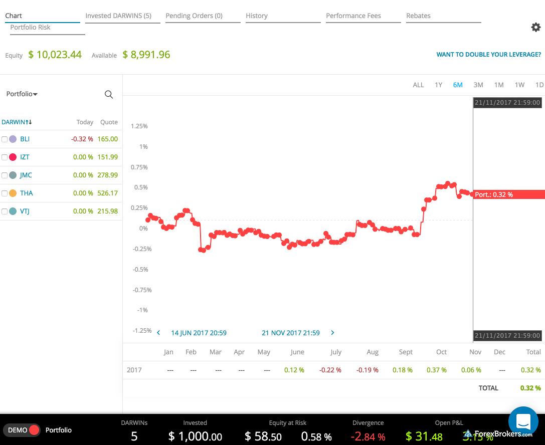 Darwinex platform reporting