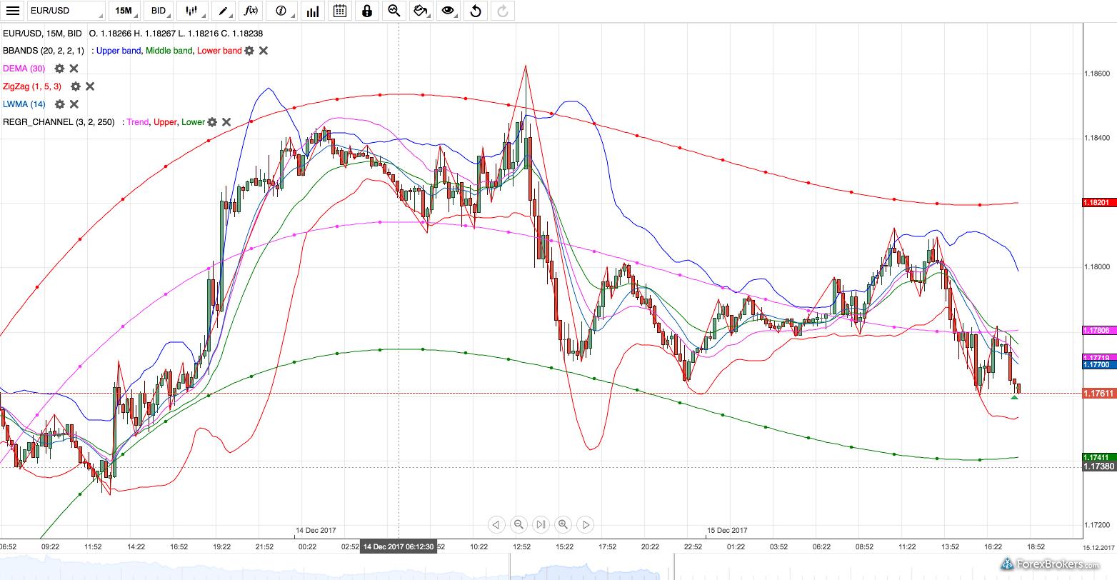 Dukascopy Bank JForex3 web plaform charts