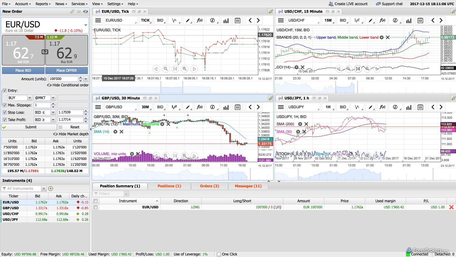 Dukascopy Bank JForex3 web platform