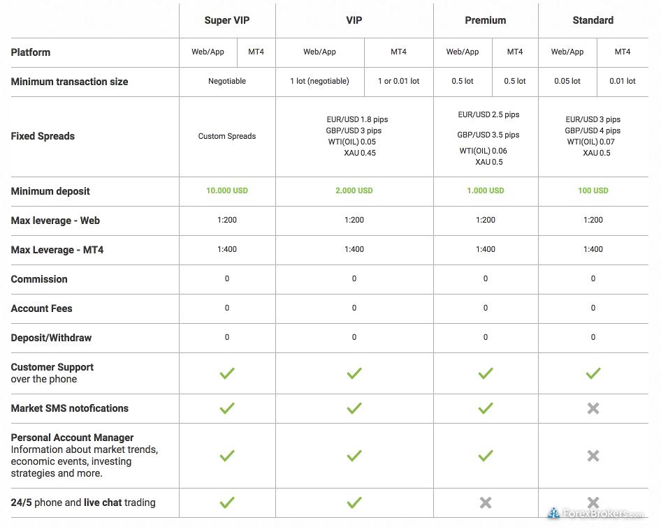 easyMarkets account comparison