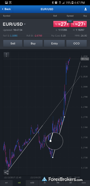 FXCM Trading Station mobile app android charting