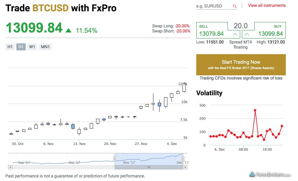 FxPro bitcoin US Dollar BTCUSD CFD