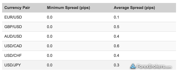 IC Markets average spreads