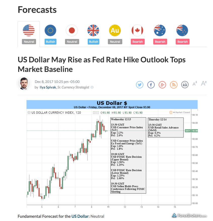 IG DailyFX Research Sentiment Forecast