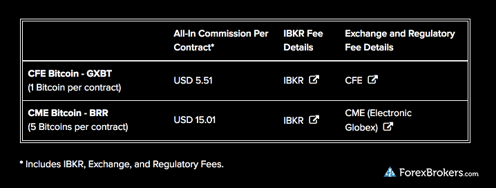 IBKR bitcoin futures commisison