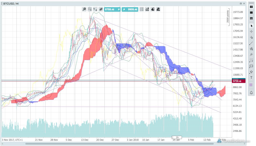 LCG web platform LCGTrader Bitcoin BTCUSD chart